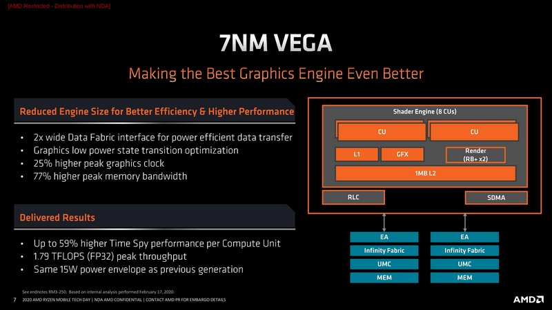 Latest AMD Ryzen APU is Rumored to Still Use Radeon Vega Until 2022